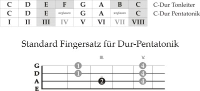 pentatonic workshop 1-1 (deutsch)